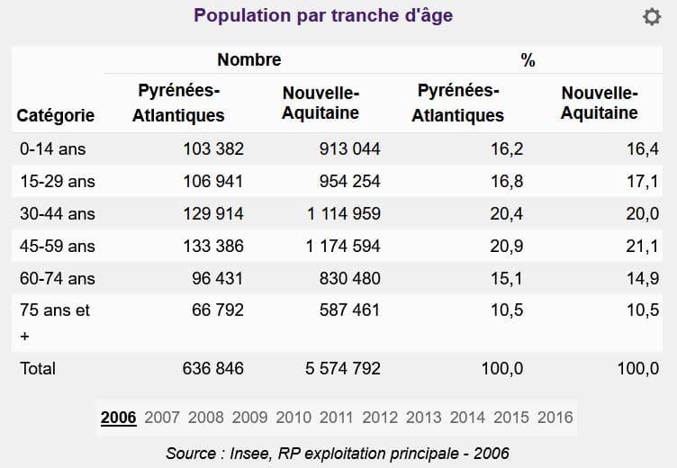 Age Pyrénées-Atlantiques 2006