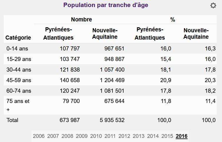 Age Pyrénées-Atlantiques