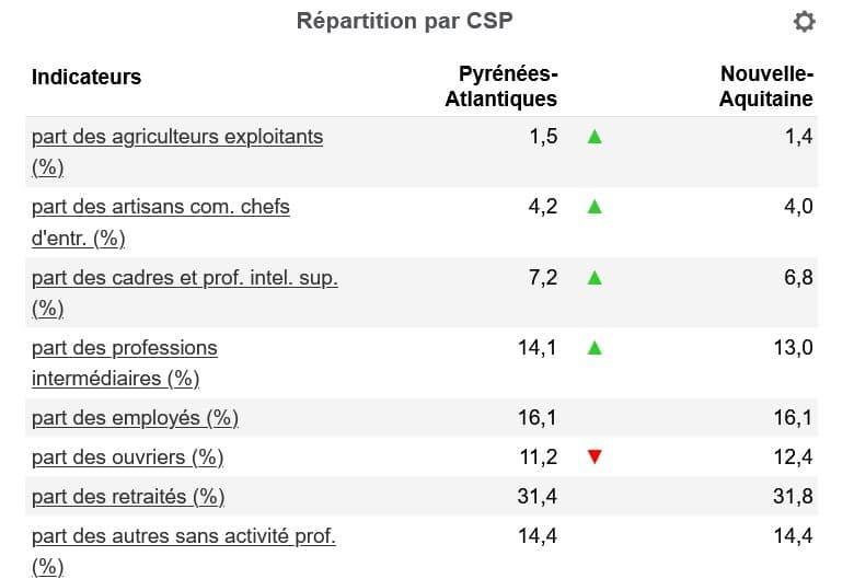 Répartition CSP Pyrénées-Atlantiques